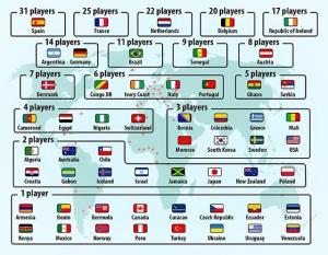 Bản đồ cầu thủ ngoại ở Ngoại hạng Anh