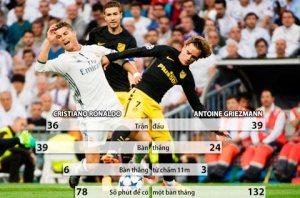 Phong độ của Ronaldo và Griezmann trên mọi mặt trận ở mùa giải này