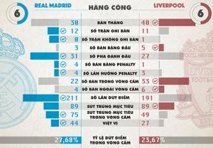các cầu thủ Real bị rơi vào thế việt vị nhiều hơn hẳn so với đồng nghiệp bên phía đội bóng áo đỏ